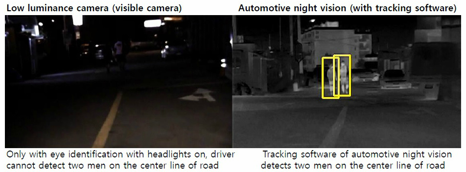 Side by side images showing the differences between low luminance cameras and vehicle night vision cameras with tracking software